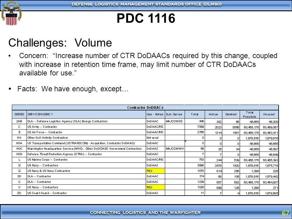 PDC 1116 Challenges: Volume