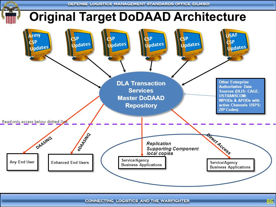 Original Target DoDAAD Architecture Services Master DoDAAD Repository