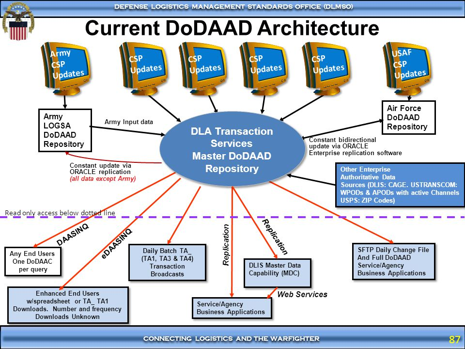 Current DoDAAD Architecture