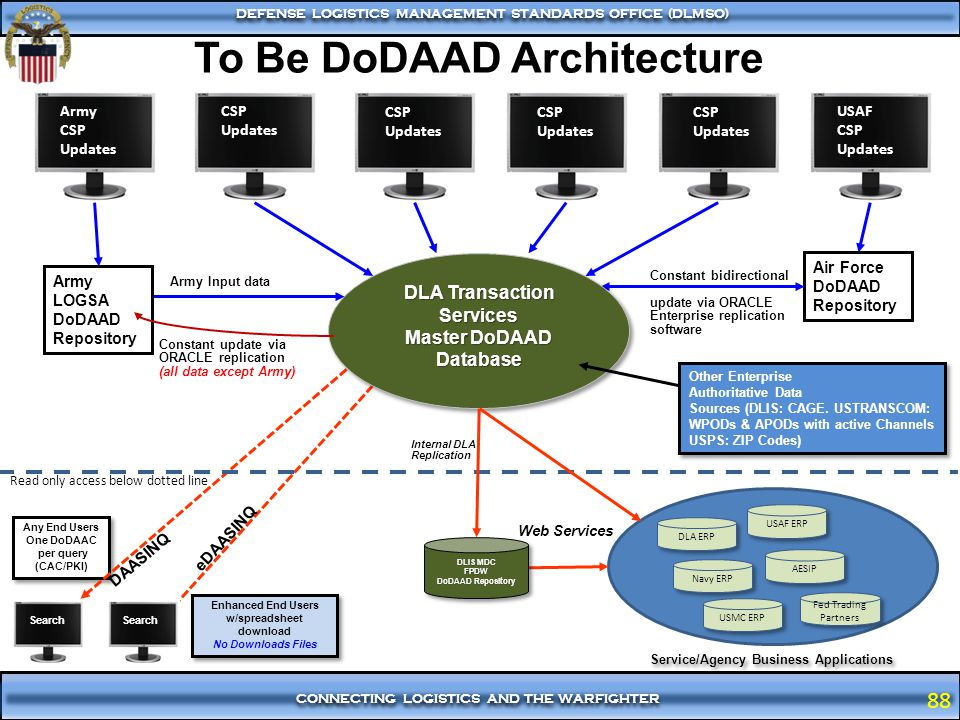 To Be DoDAAD Architecture