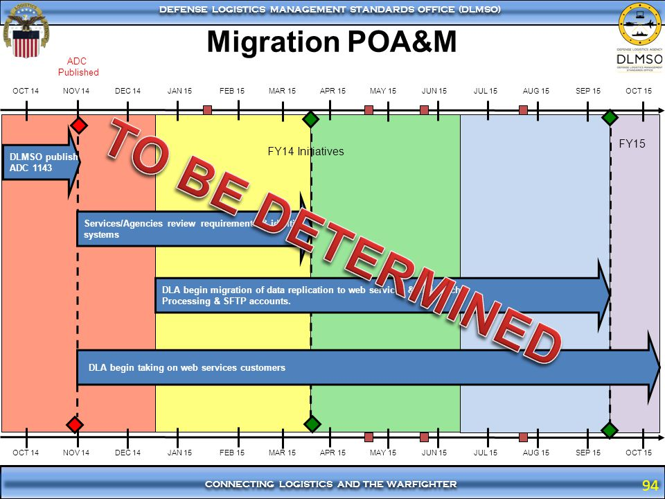 TO BE DETERMINED Migration POA&M FY15 FY14 Initiatives ADC Published