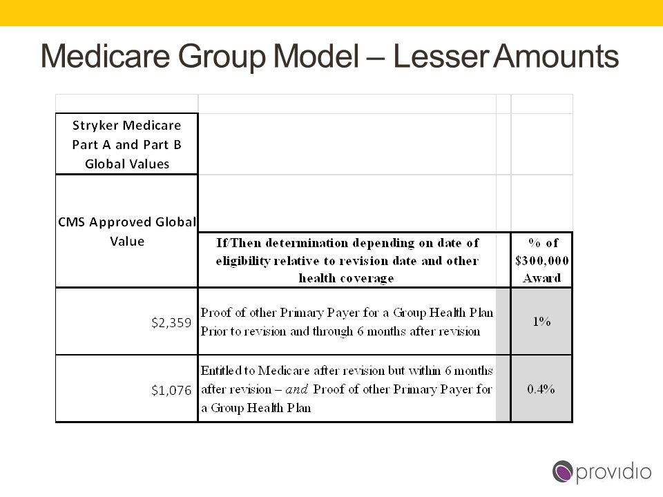 Medicare Group Model – Lesser Amounts