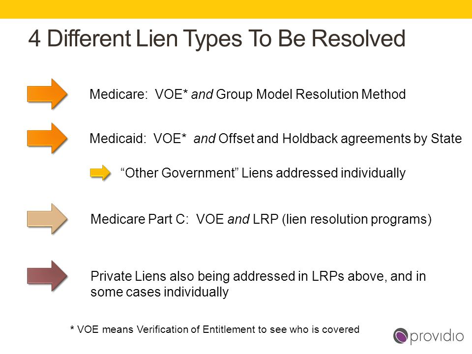 4 Different Lien Types To Be Resolved