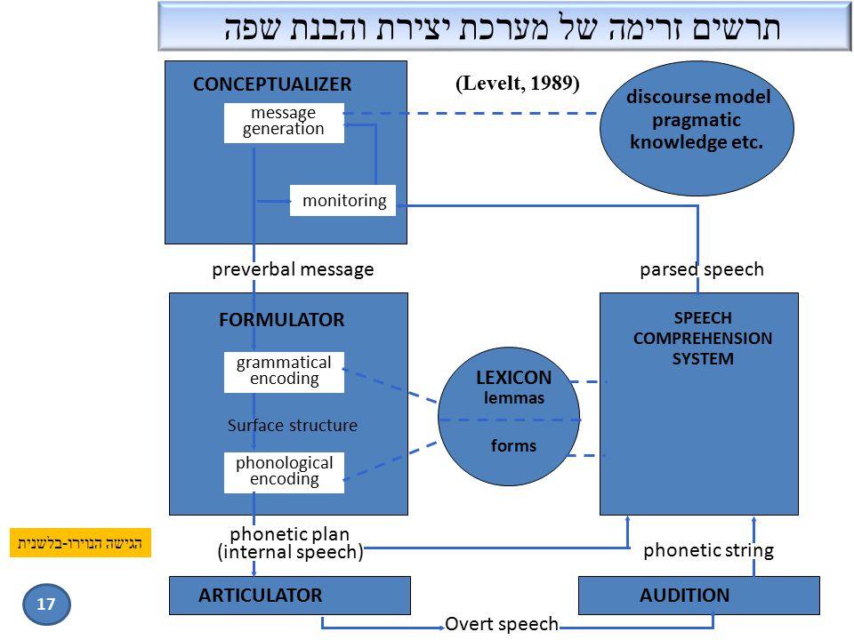 תרשים זרימה של מערכת יצירת והבנת שפה