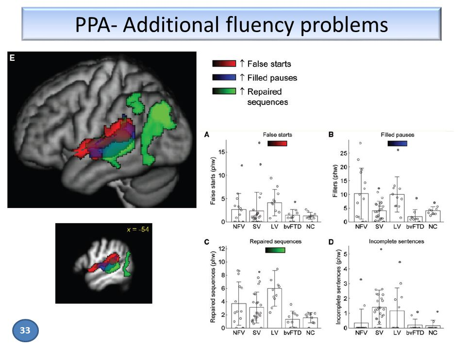 PPA- Additional fluency problems