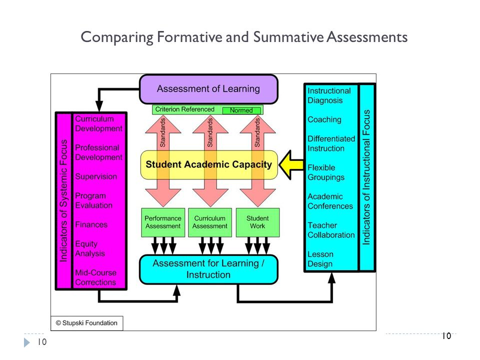 Comparing Formative and Summative Assessments