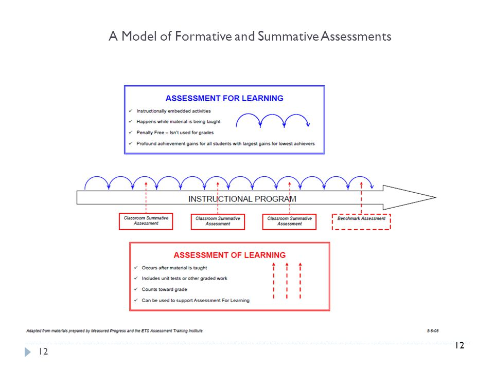 A Model of Formative and Summative Assessments
