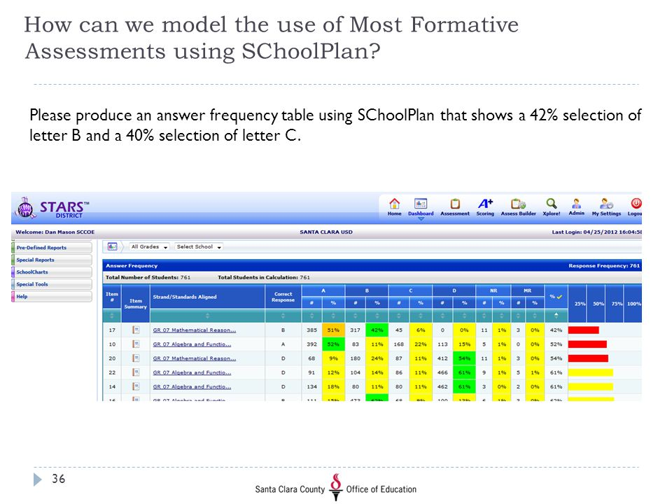 How can we model the use of Most Formative Assessments using SChoolPlan