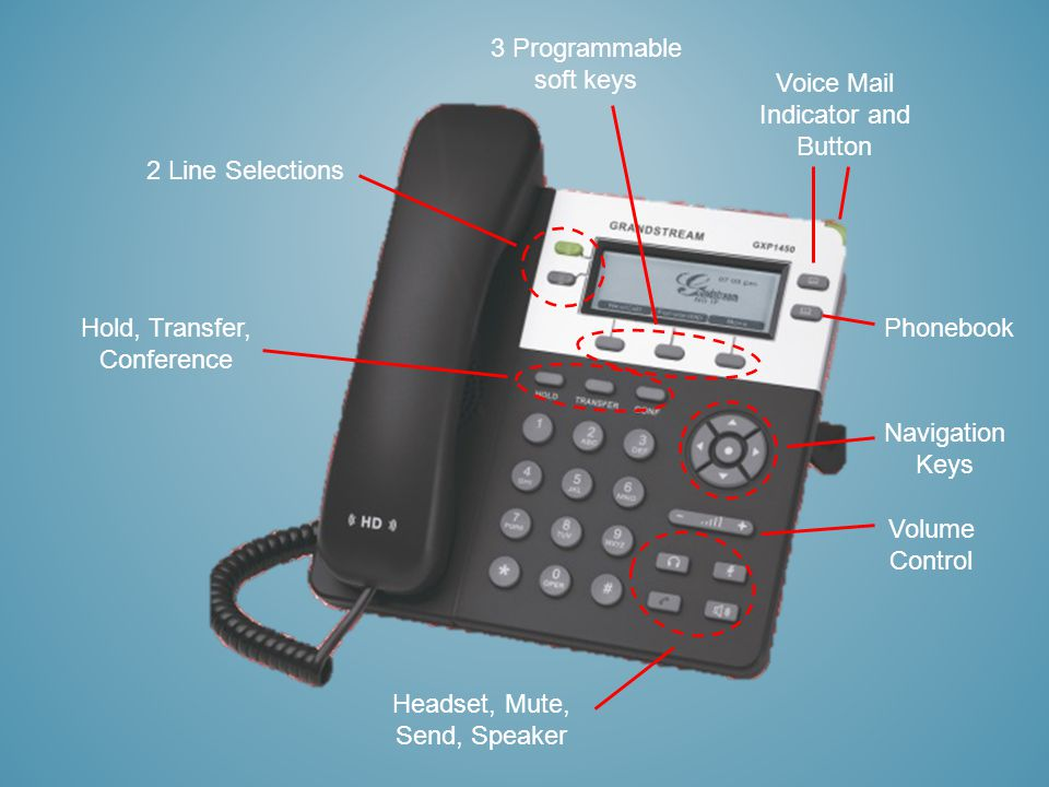 3 Programmable soft keys Voice Mail Indicator and Button