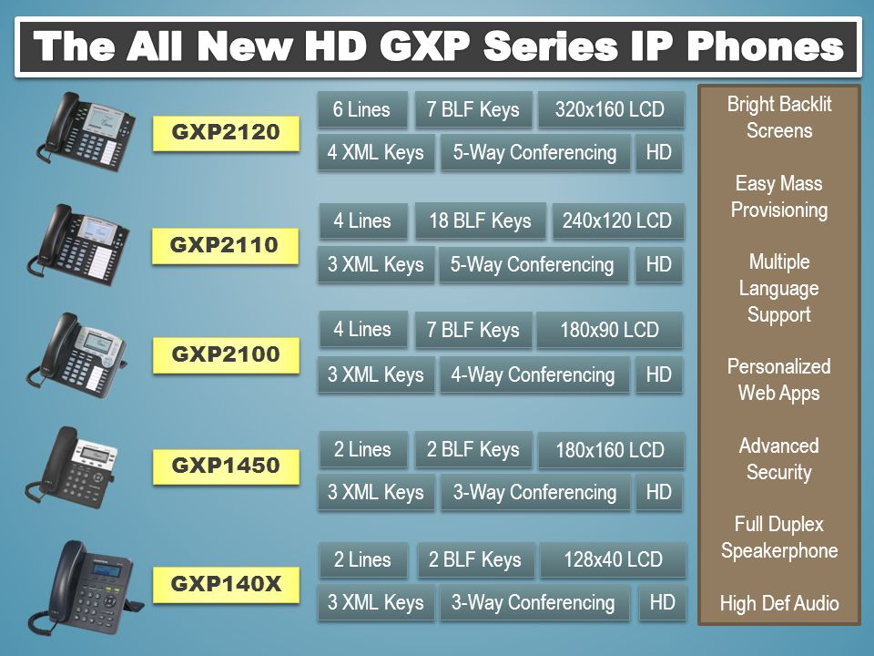 The All New HD GXP Series IP Phones