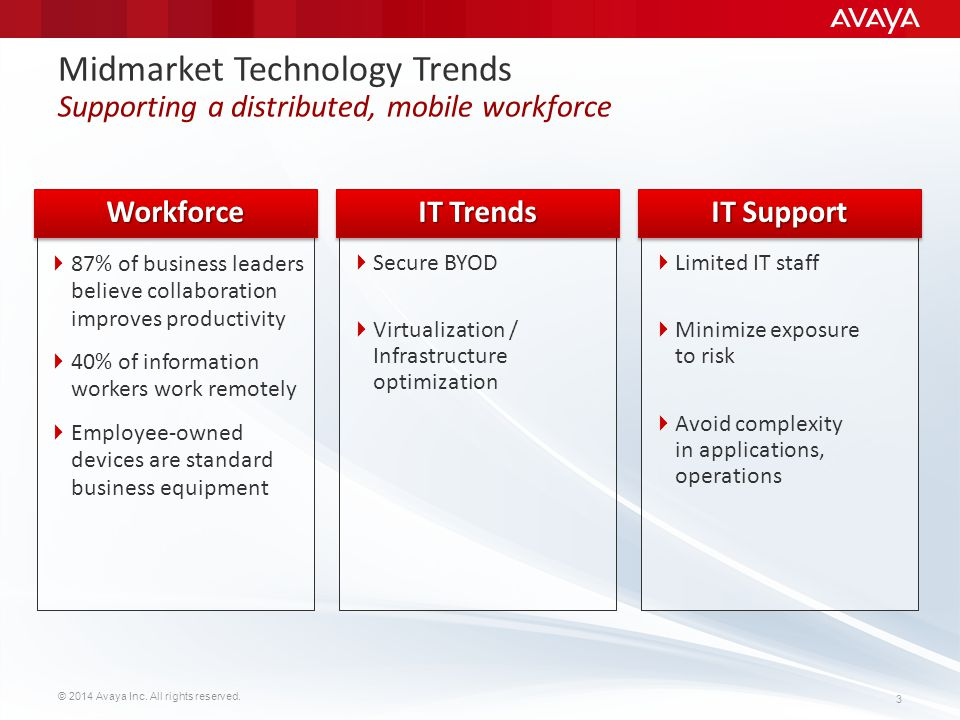 Midmarket Technology Trends Supporting a distributed, mobile workforce