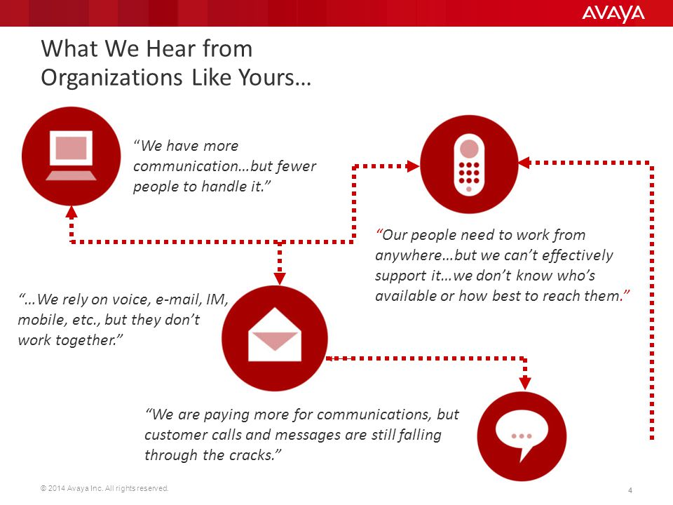 What We Hear from Organizations Like Yours…