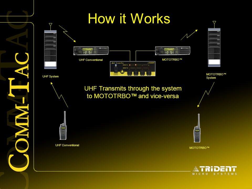 UHF Transmits through the system to MOTOTRBO™ and vice-versa