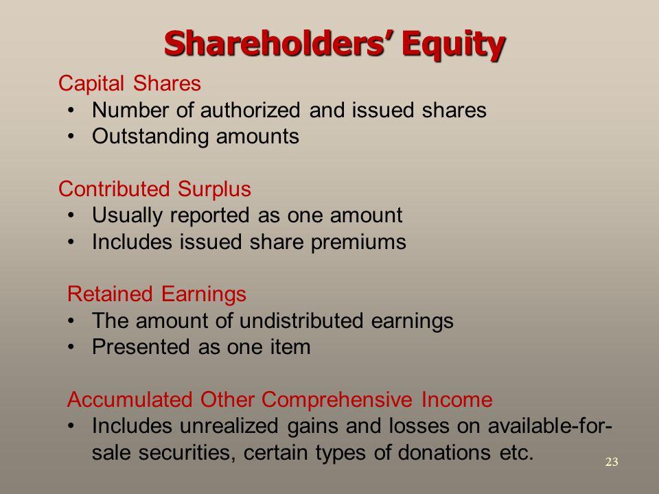 Shareholders' Equity Capital Shares