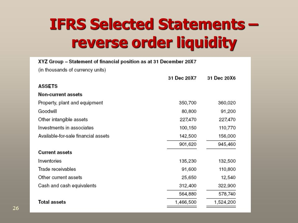 IFRS Selected Statements – reverse order liquidity