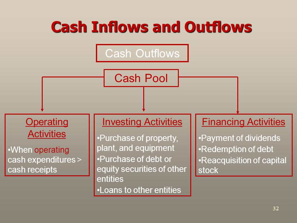 Cash Inflows and Outflows
