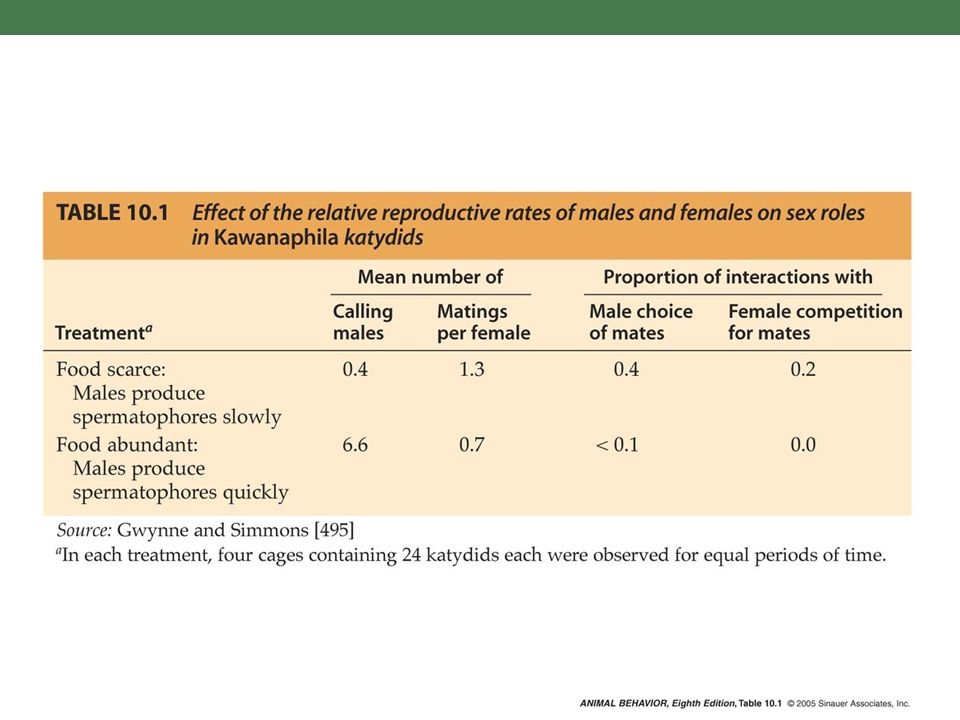 C:\Figures\Chapter10\high-res\Alcock8e-Table-10-01-0.jpg