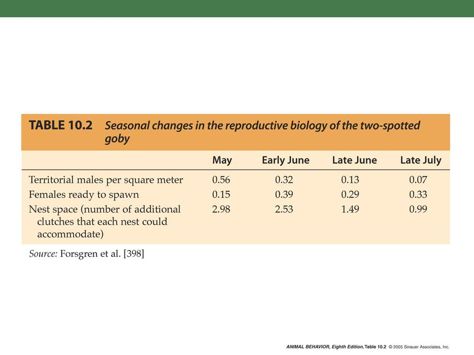 C:\Figures\Chapter10\high-res\Alcock8e-Table-10-02-0.jpg