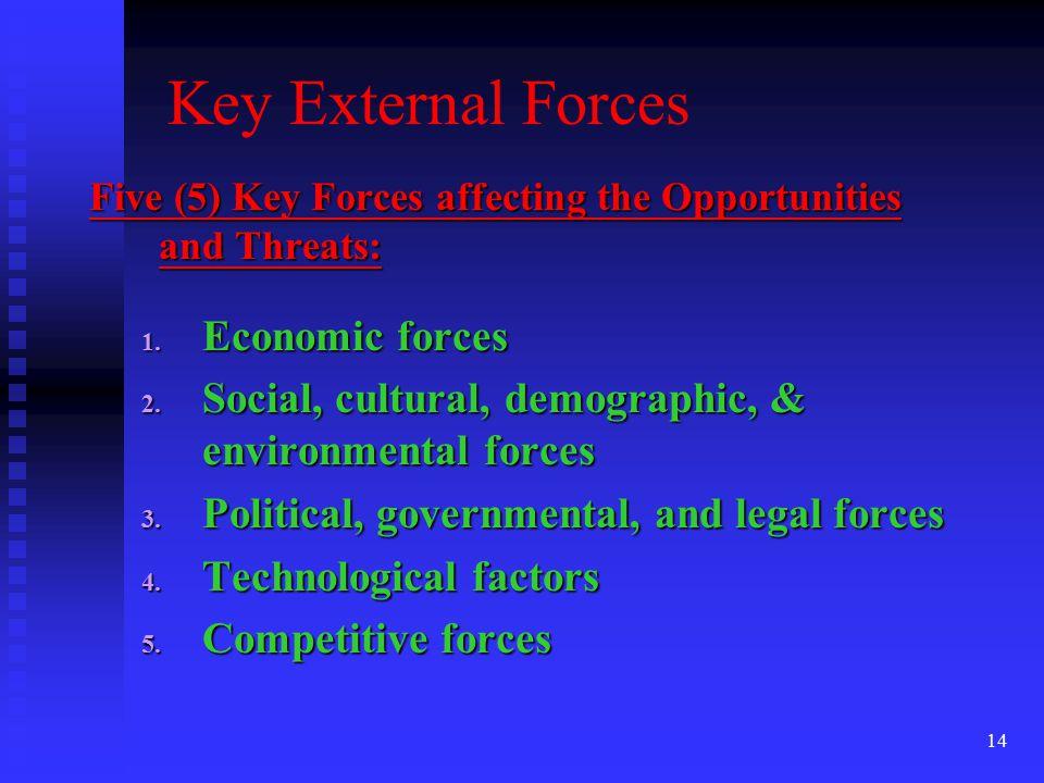 Key External Forces Economic forces