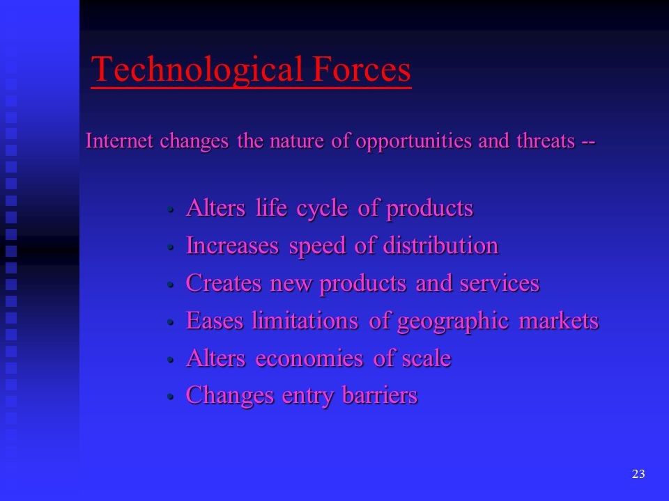 Technological Forces Alters life cycle of products