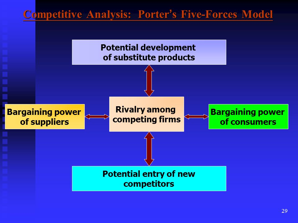 Competitive Analysis 5 Forces Essay