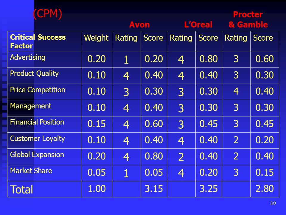(CPM) Procter Avon L'Oreal & Gamble. 2.80. 3.25. 3.15. 1.00. Total. 0.15. 3. 0.20.