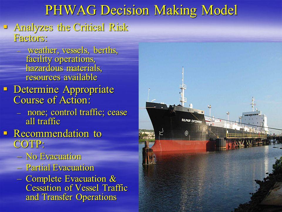 PHWAG Decision Making Model