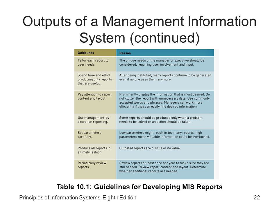 Outputs of a Management Information System (continued)