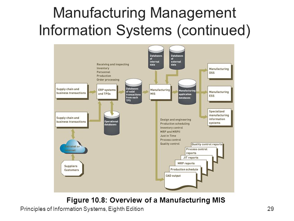 Manufacturing Management Information Systems (continued)