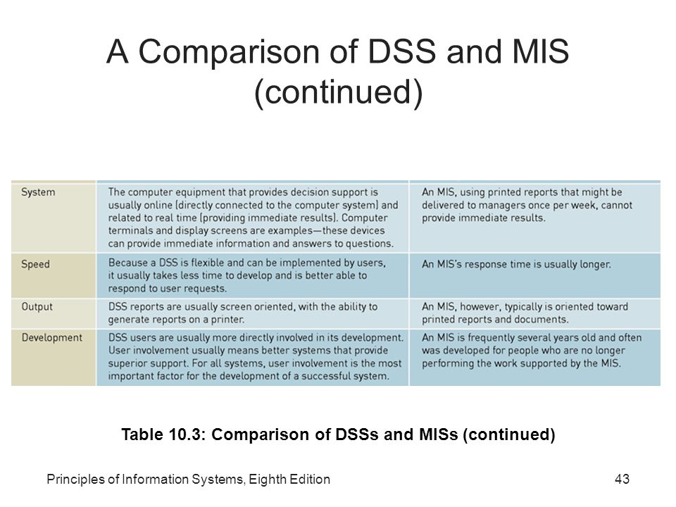 A Comparison of DSS and MIS (continued)