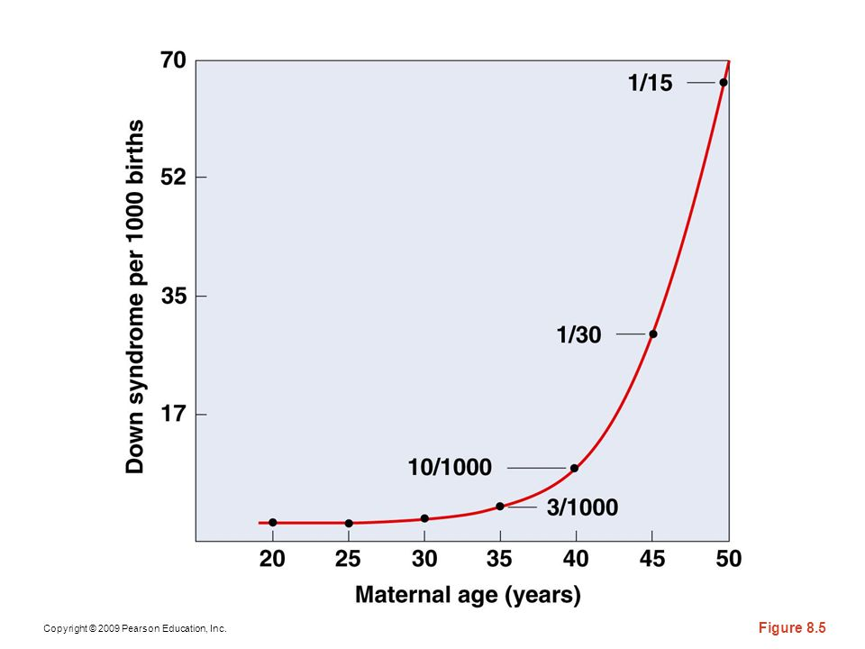 Figure 8-6 Incidence of Down syndrome births contrasted with maternal age.