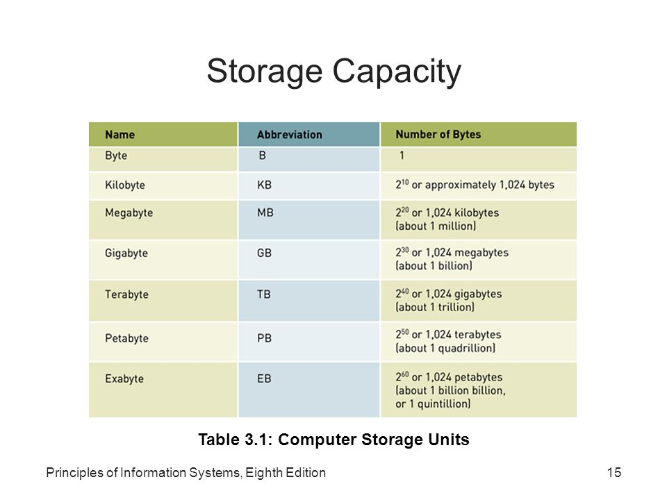 Table 3.1: Computer Storage Units