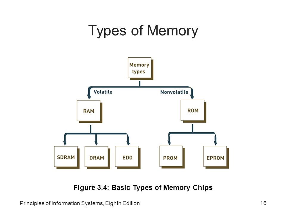 Figure 3.4: Basic Types of Memory Chips