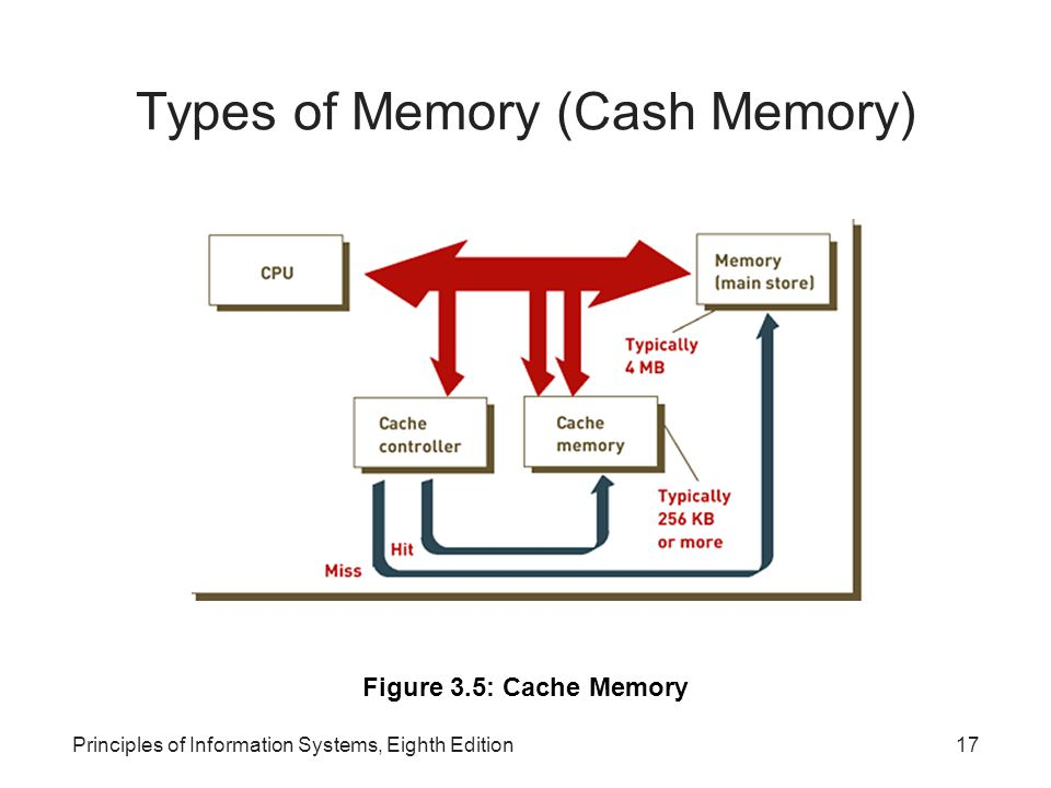 Types of Memory (Cash Memory)