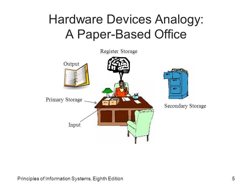 Hardware Devices Analogy: A Paper-Based Office