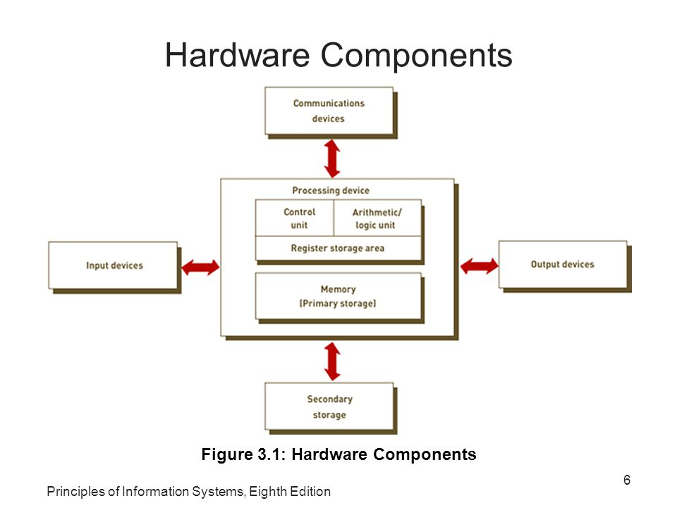 Figure 3.1: Hardware Components