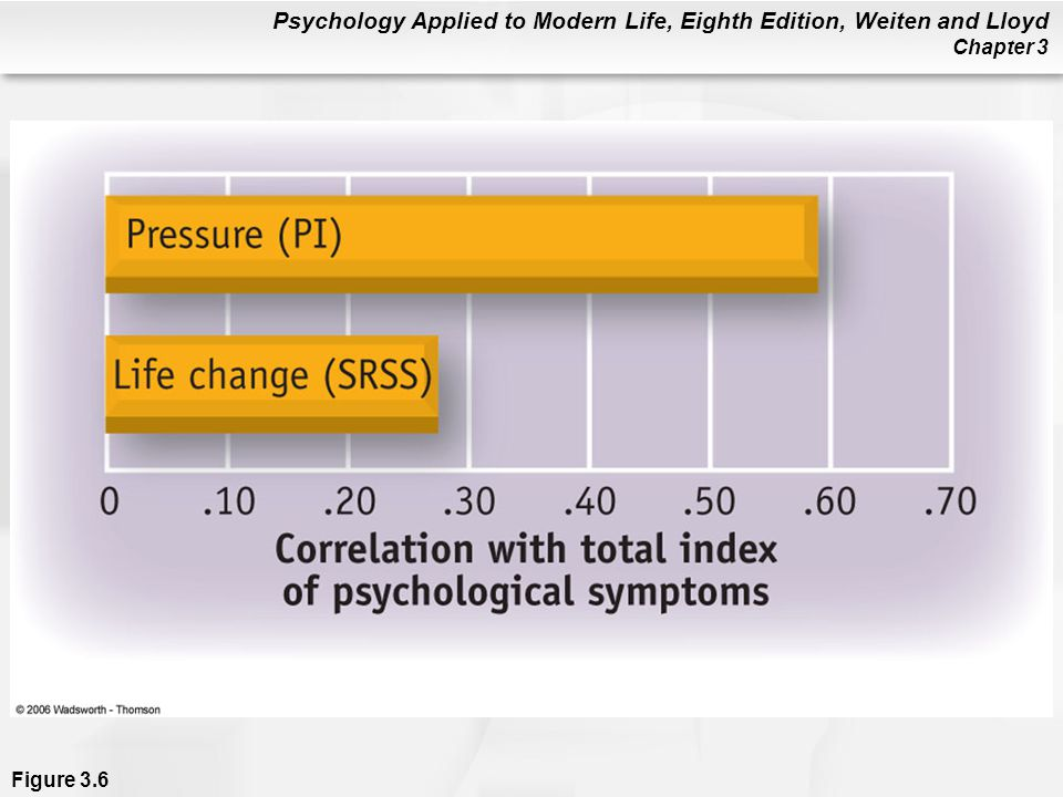 Figure 3. 6 Pressure and psychological symptoms