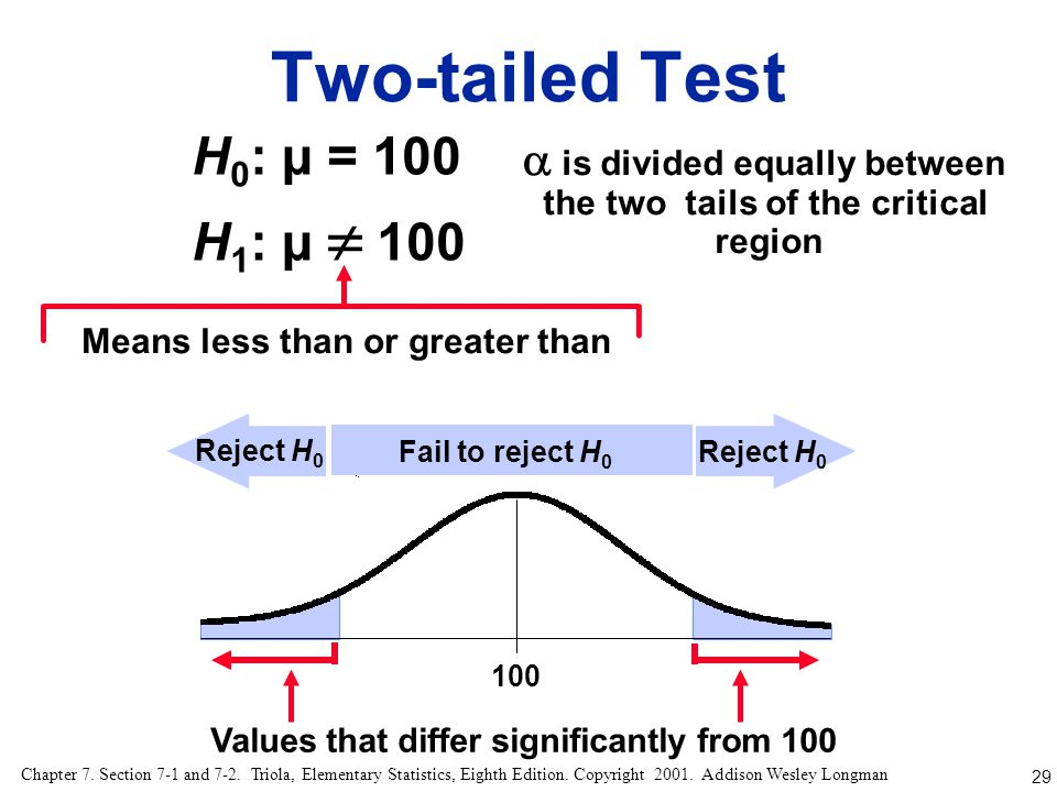  is divided equally between the two tails of the critical