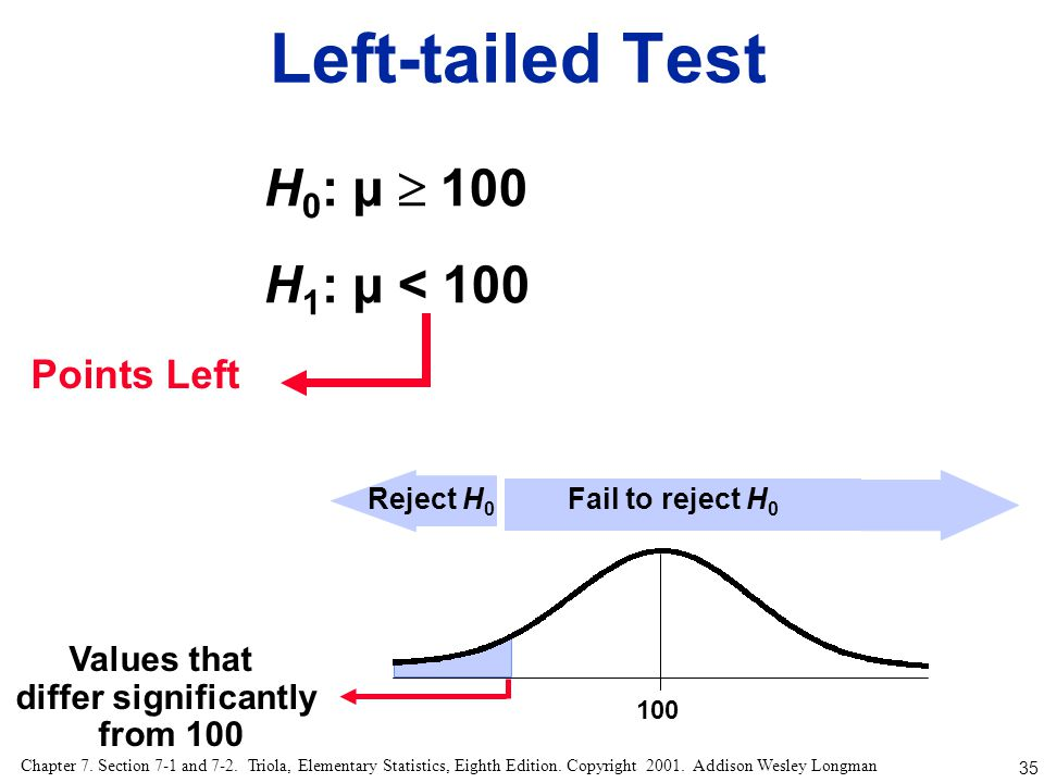 Left-tailed Test H0: µ  100 H1: µ < 100 Points Left Values that