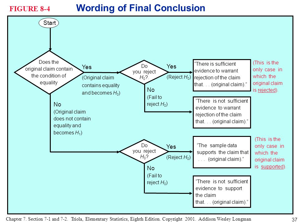 FIGURE 8-4 Wording of Final Conclusion