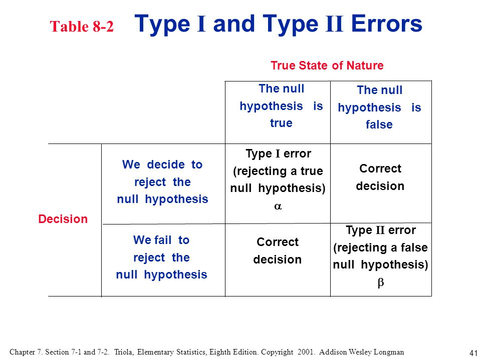 Table 8-2 Type I and Type II Errors