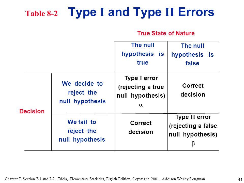Table 8-2 Type I and Type II Errors