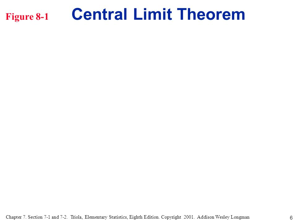 Figure 8-1 Central Limit Theorem