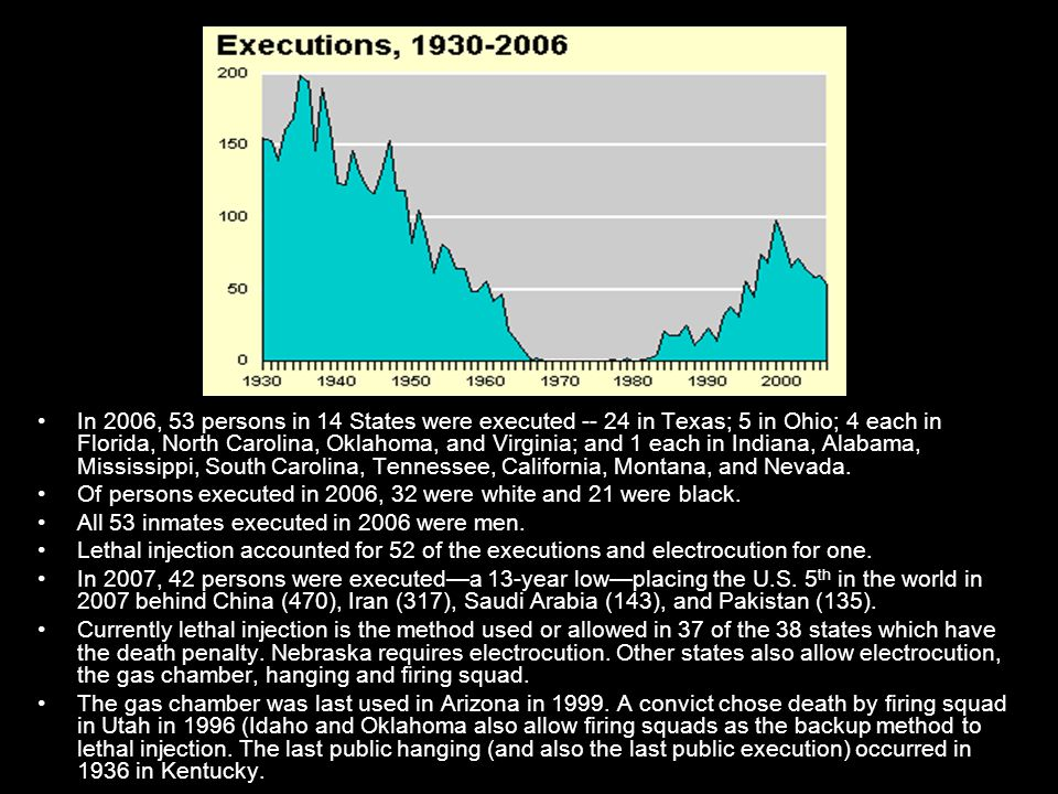 In 2006, 53 persons in 14 States were executed -- 24 in Texas; 5 in Ohio; 4 each in Florida, North Carolina, Oklahoma, and Virginia; and 1 each in Indiana, Alabama, Mississippi, South Carolina, Tennessee, California, Montana, and Nevada.