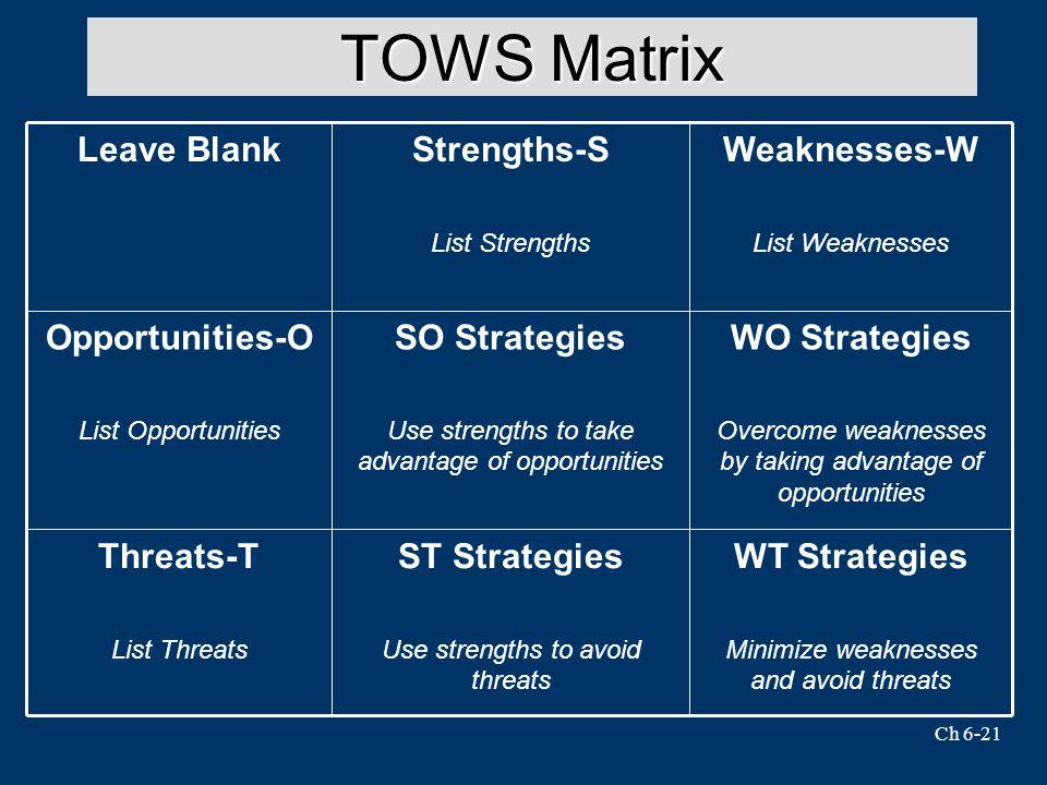 TOWS Matrix WT Strategies ST Strategies Threats-T WO Strategies