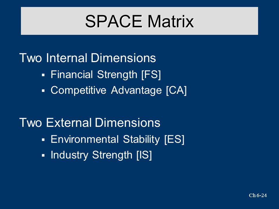 SPACE Matrix Two Internal Dimensions Two External Dimensions