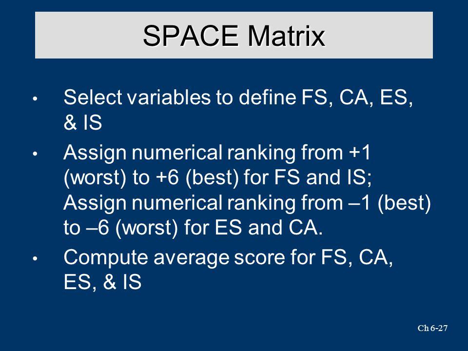 SPACE Matrix Select variables to define FS, CA, ES, & IS