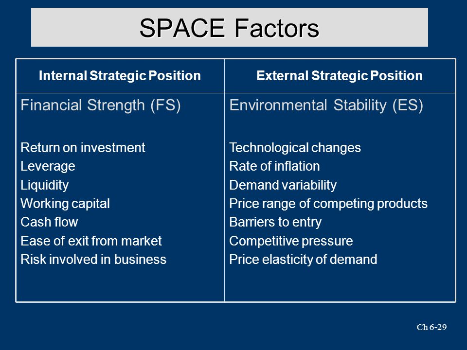 External Strategic Position Internal Strategic Position