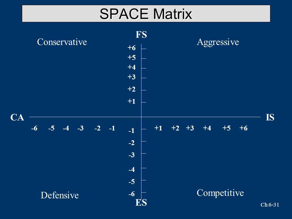 SPACE Matrix FS Conservative Aggressive CA IS Competitive Defensive ES