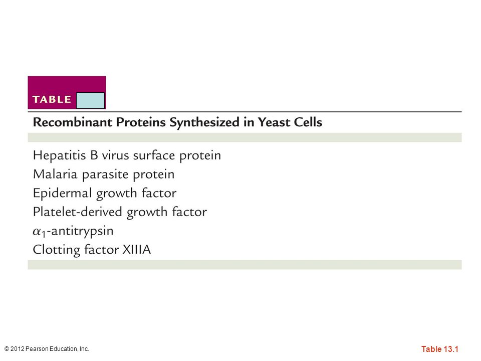 Table 13-1 Recombinant Proteins Synthesized in Yeast Cells